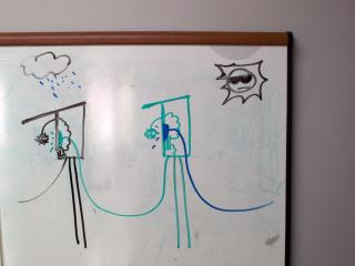 An early schema that I drew on the whiteboard at Avatar last year