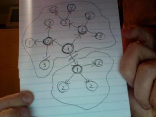 Schéma d'un réseau hiérarchique tronqué en deux sous-groupes suite à un bris de connection