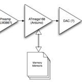 Diagramme haut-niveau du circuit